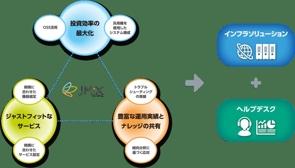 ISPサポート事業の図解