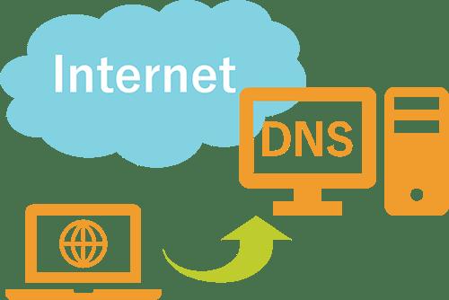 DNSキャッシュサーバ