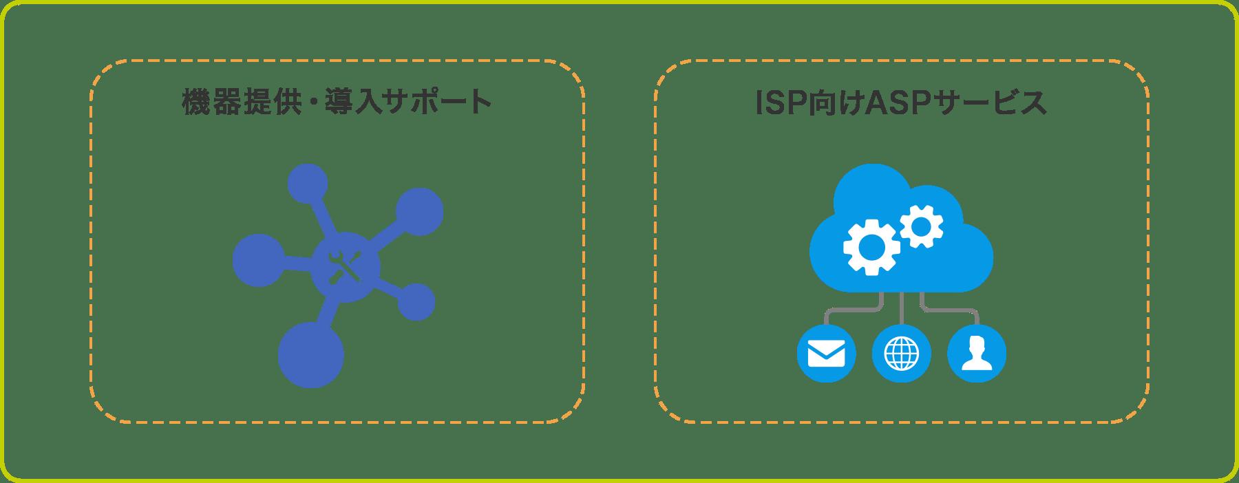 ISP向けトータルサポートサービスのパッケージモデル